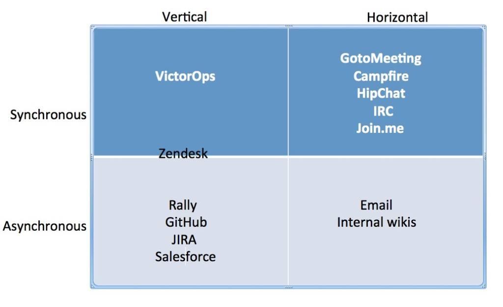sprint and verizon vertical and horizontal analysis
