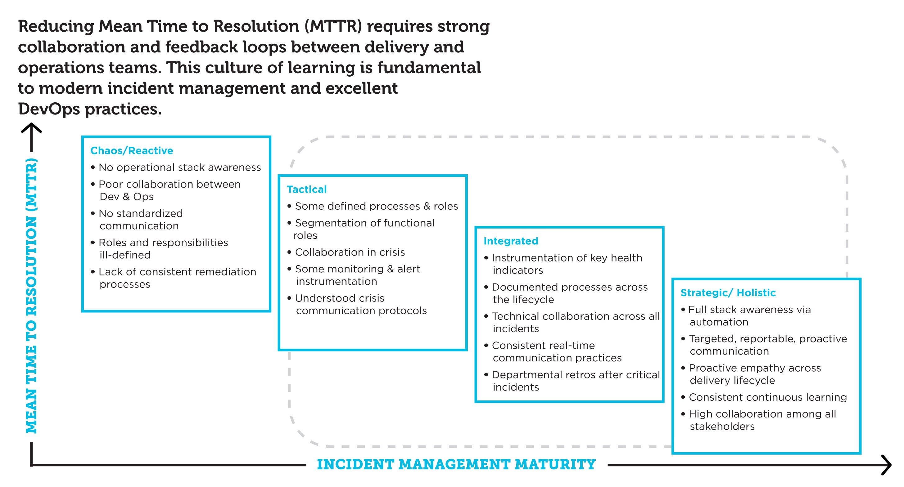 IncidentManagementMaturityScale