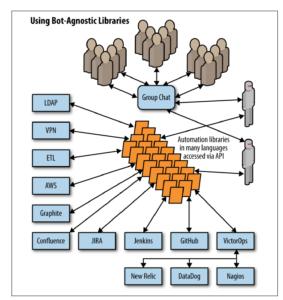Diagram of Bot-Agnostic Libraries